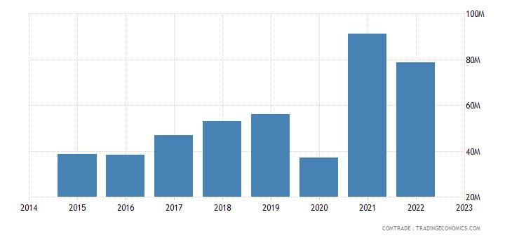 bahrain exports jordan