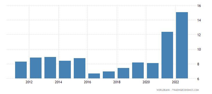 bahrain exports merchandise customs current us$ millions wb data