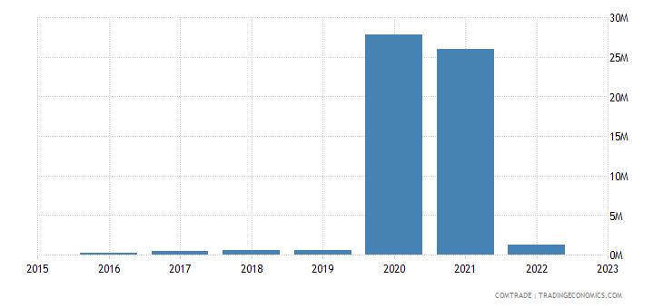 bahrain exports montenegro