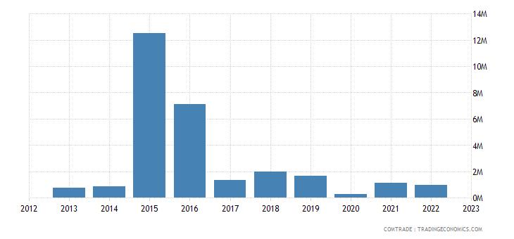 bahrain exports netherlands articles iron steel
