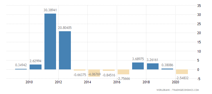 bahrain exports of goods and services annual percent growth wb data