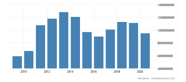 bahrain exports of goods and services current lcu wb data
