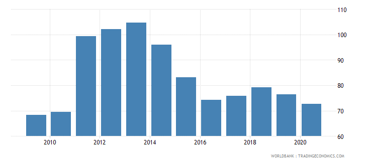 bahrain exports of goods and services percent of gdp wb data
