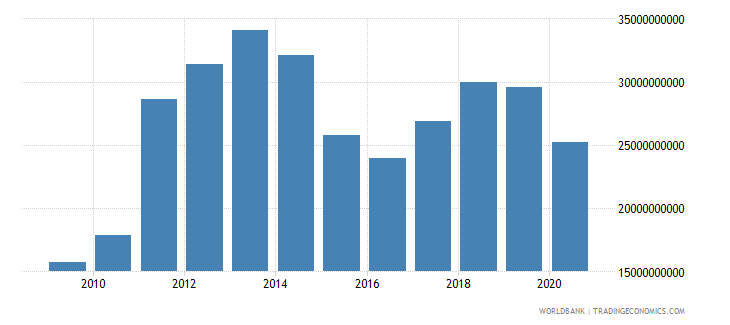 bahrain exports of goods and services us dollar wb data