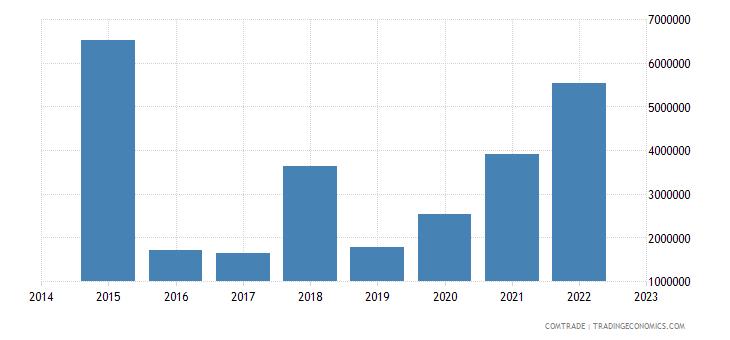bahrain exports palestine