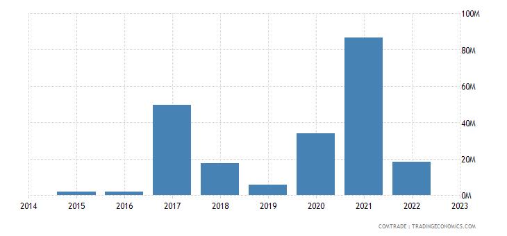 bahrain exports philippines