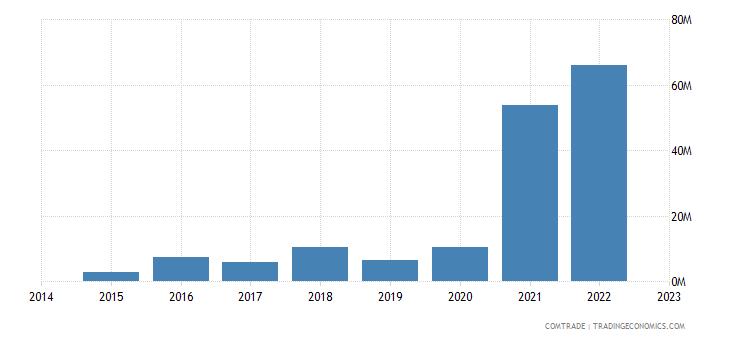 bahrain exports poland