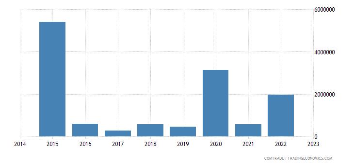bahrain exports romania