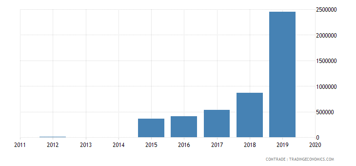 bahrain exports somalia