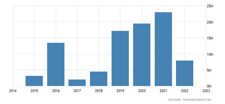 bahrain exports sudan