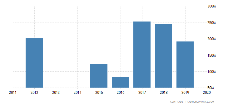 bahrain exports turkey