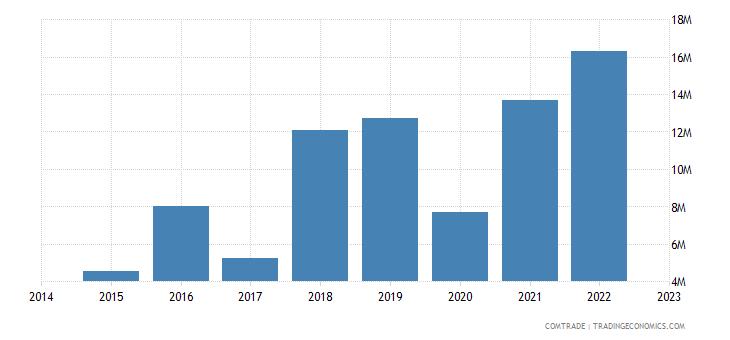 bahrain exports vietnam