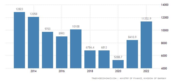 Bahrain Exports | 2019 | Data | Chart | Calendar | Forecast