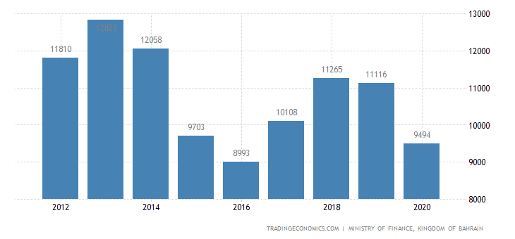 Bahrain Exports