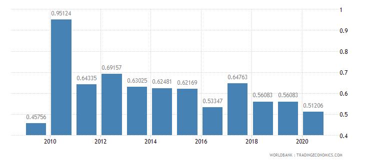 bahrain fertilizer consumption percent of fertilizer production wb data