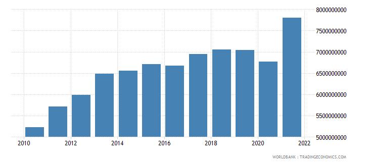 bahrain final consumption expenditure constant lcu wb data