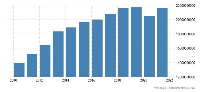 bahrain final consumption expenditure us dollar wb data