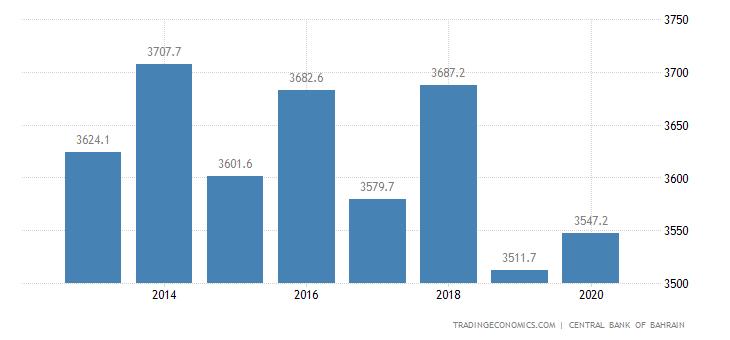 Bahrain Fiscal Expenditure