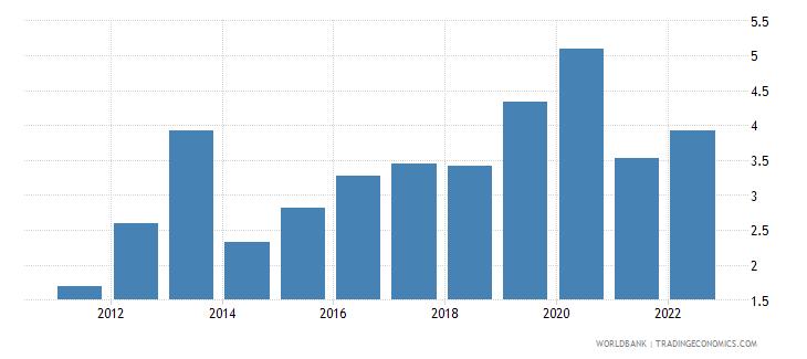 bahrain food exports percent of merchandise exports wb data