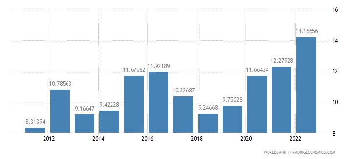bahrain food imports percent of merchandise imports wb data