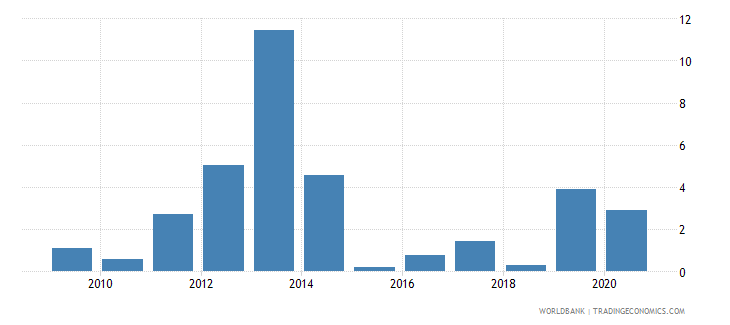 bahrain foreign direct investment net inflows percent of gdp wb data