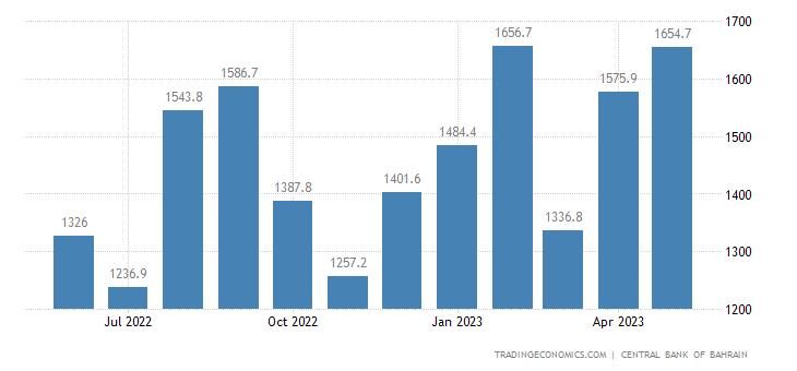 Bahrain Foreign Exchange Reserves