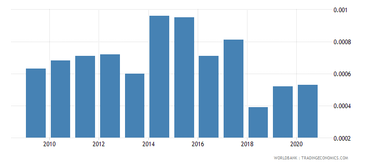 bahrain forest rents percent of gdp wb data