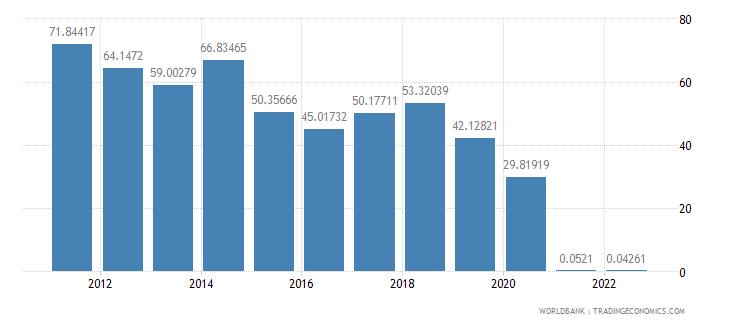 bahrain fuel exports percent of merchandise exports wb data