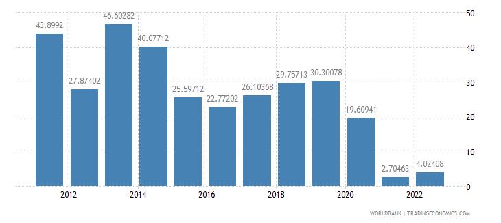 bahrain fuel imports percent of merchandise imports wb data