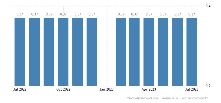 Bahrain Gasoline Prices   2019   Data   Chart   Calendar   Forecast