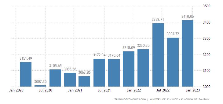 Bahrain GDP Constant Prices