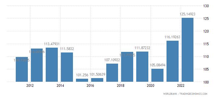 bahrain gdp deflator base year varies by country wb data