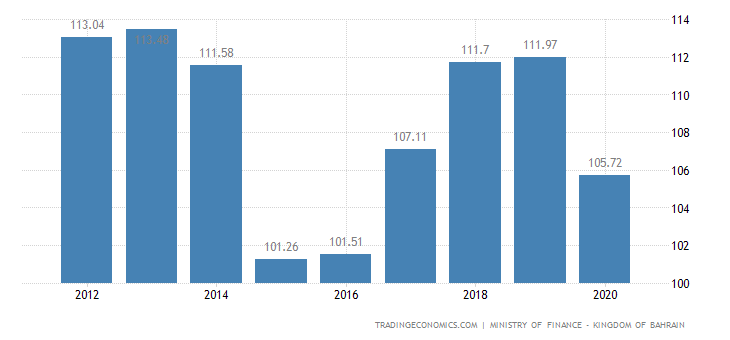 Bahrain GDP Deflator