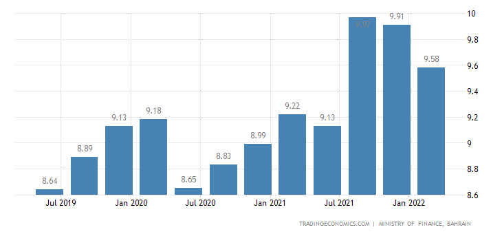Bahrain GDP From Agriculture