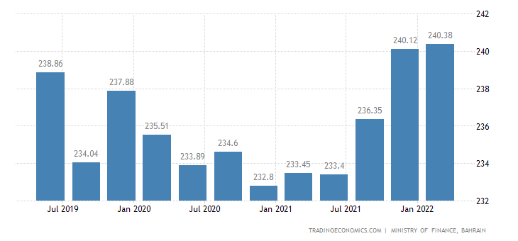 Bahrain GDP From Construction