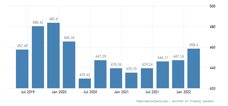 Bahrain GDP From Manufacturing