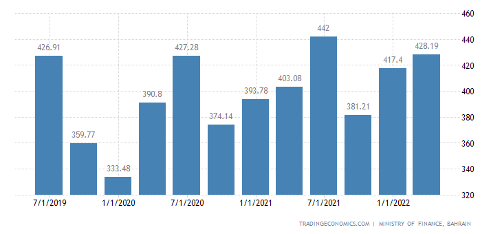 Bahrain GDP From Government Services