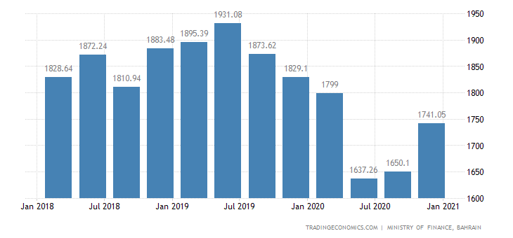 Bahrain GDP From Services
