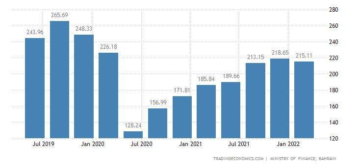 Bahrain GDP From Transport