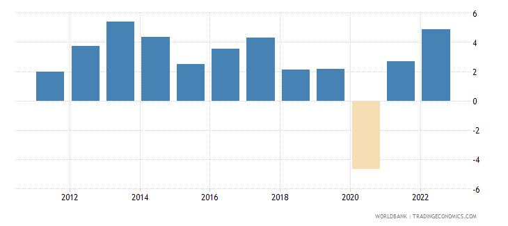 bahrain gdp growth annual percent 2010 wb data