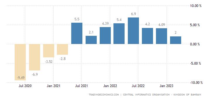 Bahrain GDP Annual Growth Rate