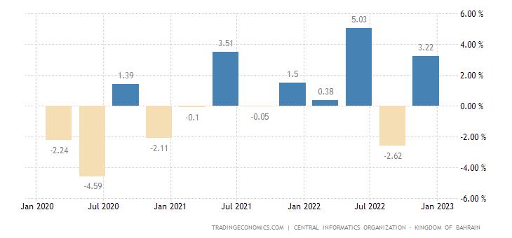 Bahrain GDP Growth Rate