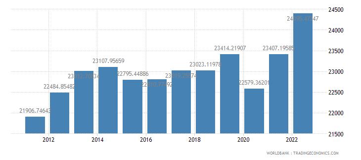 bahrain gdp per capita constant 2000 us dollar wb data