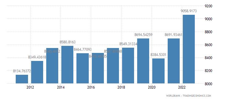 bahrain gdp per capita constant lcu wb data