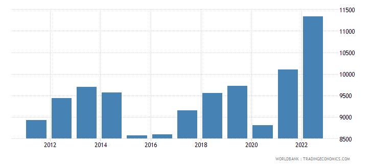 bahrain gdp per capita current lcu wb data