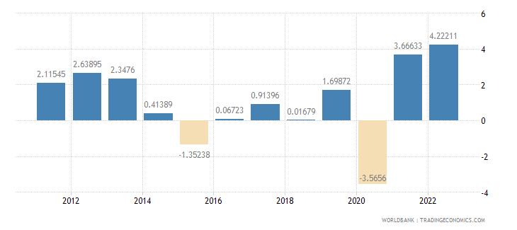 bahrain gdp per capita growth annual percent wb data
