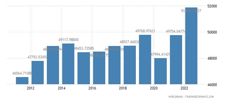 bahrain gdp per capita ppp constant 2005 international dollar wb data