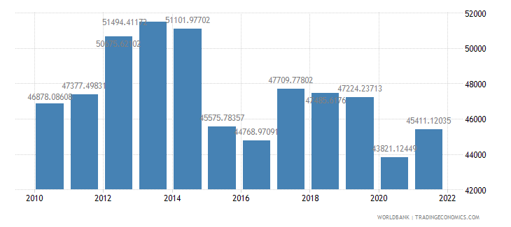 bahrain gdp per capita ppp us dollar wb data