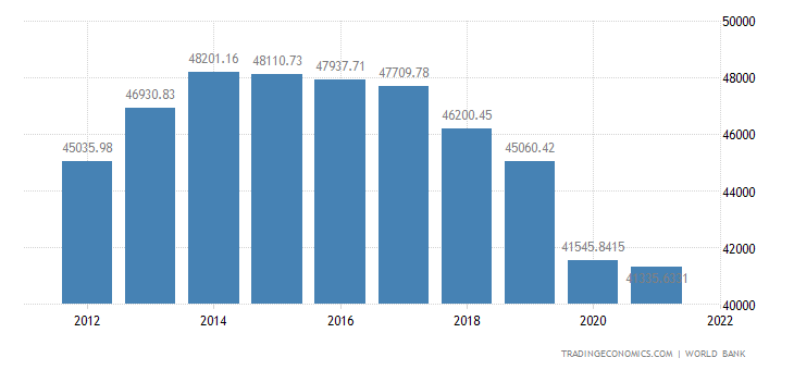 Bahrain GDP per capita PPP