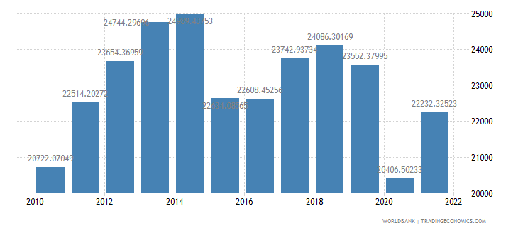 bahrain gdp per capita us dollar wb data